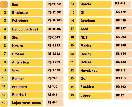As marcas mais valiosas do Brasil